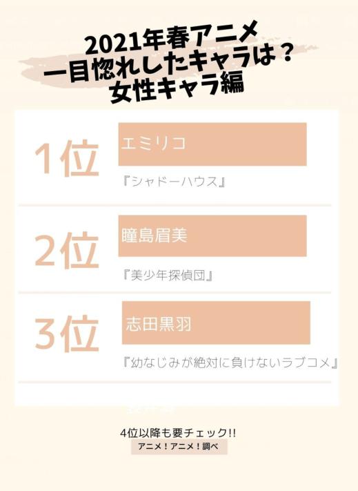 日媒投票,春季新番動畫女性角色排行榜,艾米麗可登頂