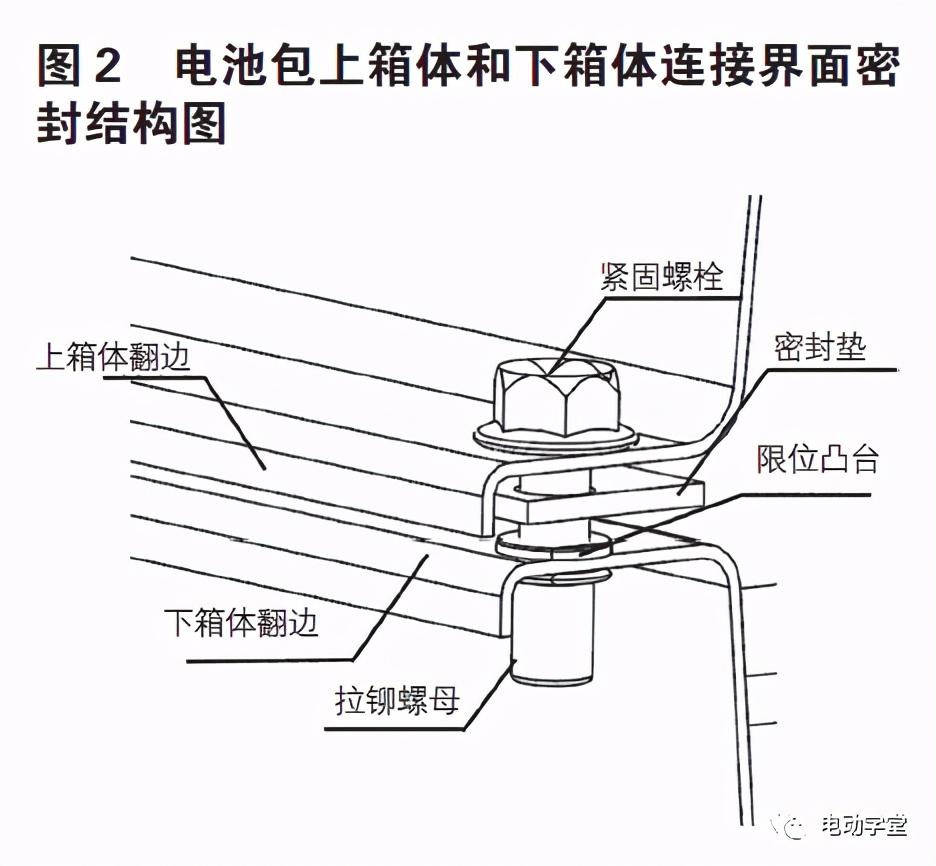 动力电池箱体密封结构设计