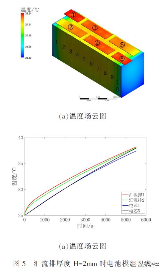 锂电池汇流排温度分布与载流能力的关系研究
