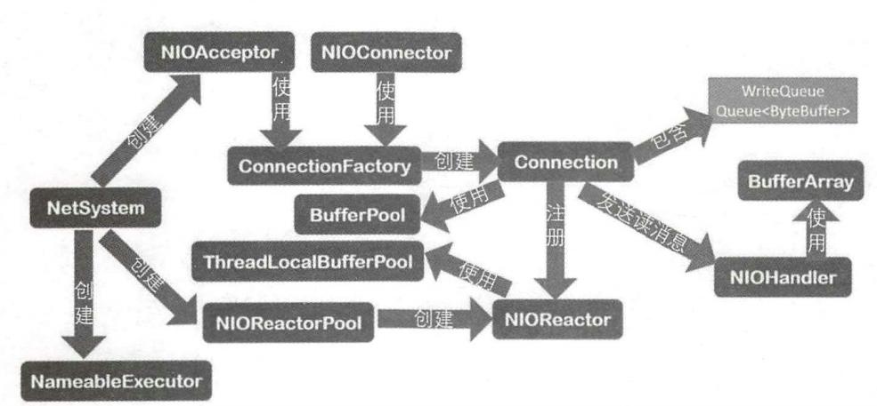 架构解密从分布式到微服务:深入理解网络,NIO