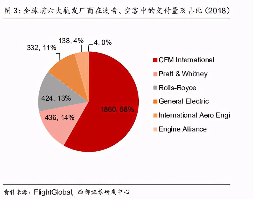 高温合金行业专题报告:航空发动机国产化时代,高温合金崛起