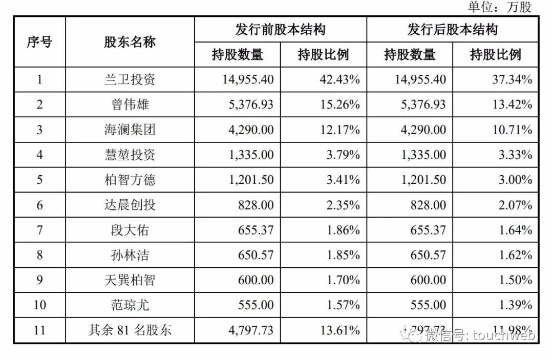 兰卫医学深交所上市:市值73亿 年度新冠检验业务收入2亿