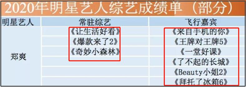 郑爽爸爸被爆投资失败,郑爽频接综艺靠捞快钱救场,网友:好惨
