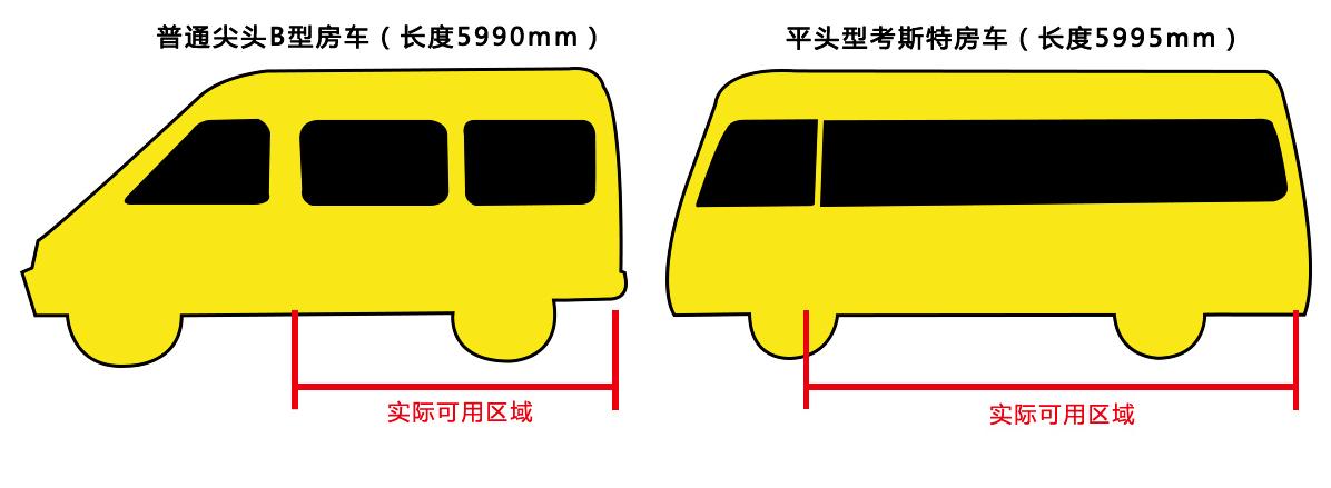 趣蜂江铃考斯特房车,C1就可驾驶的中巴房车,更配有48V电路