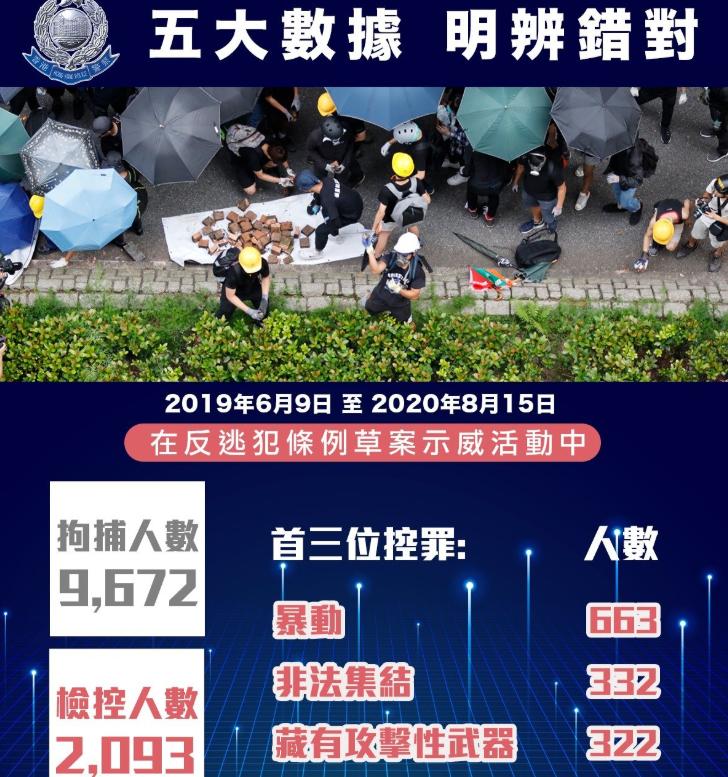 """香港警方:""""修例风波""""以来已拘捕9672人 检控超2000人"""