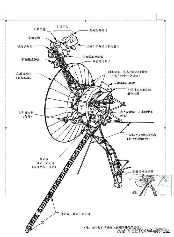 发射至今44 年,已飞出日球顶层,旅行者1号仍在回传数据