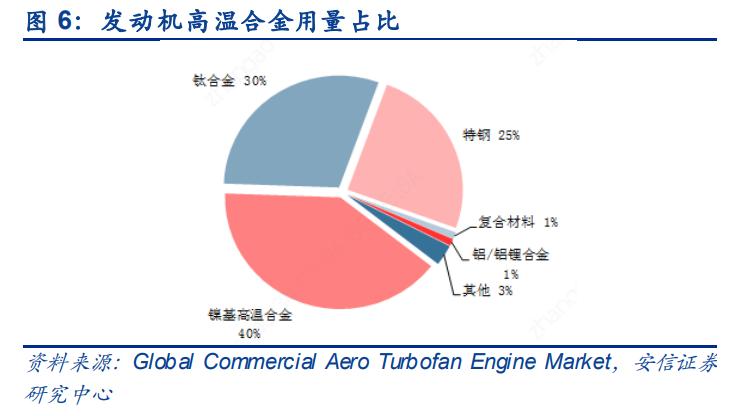 军工行业深度报告:关注航空、航天、信息化和新材料等