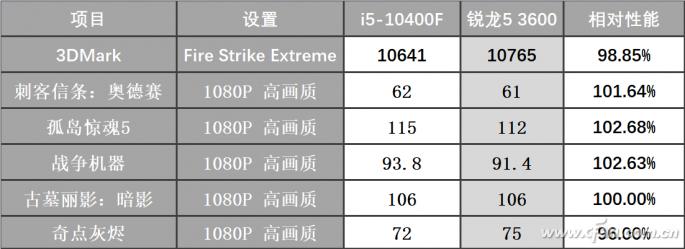10400F到货实测 十代酷睿F型还是那么香吗