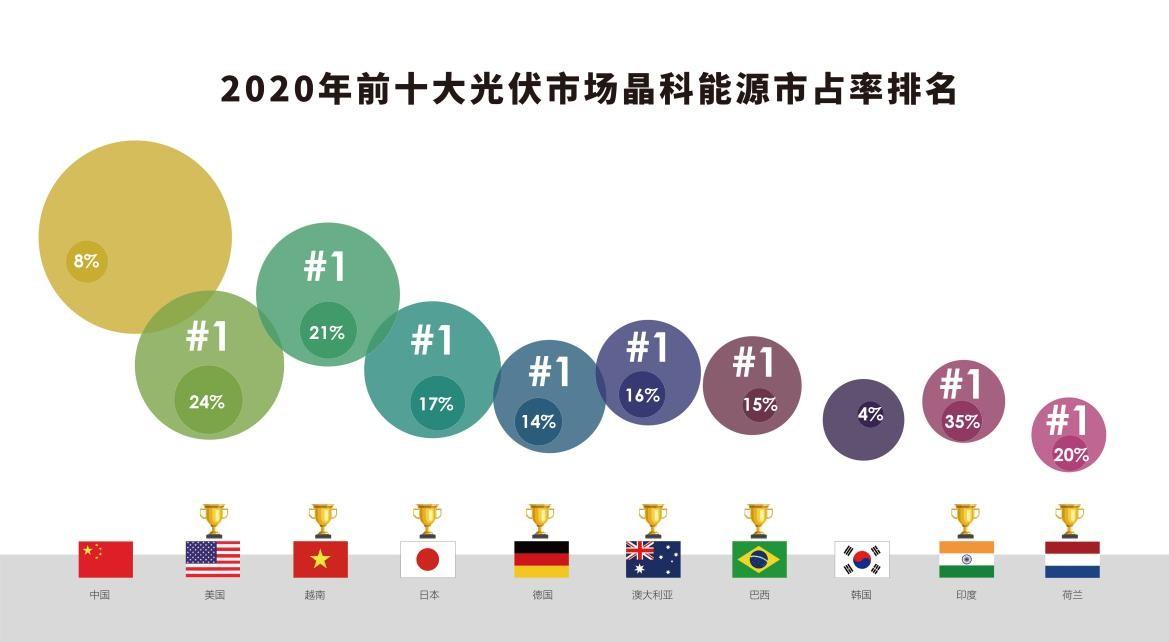 在2020年全球十大光伏市场中,晶科赢得八项第一