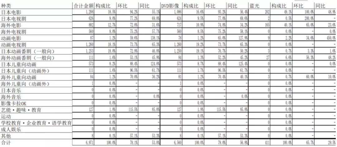 日本光盘市场的出路在哪儿?连续16年缩水