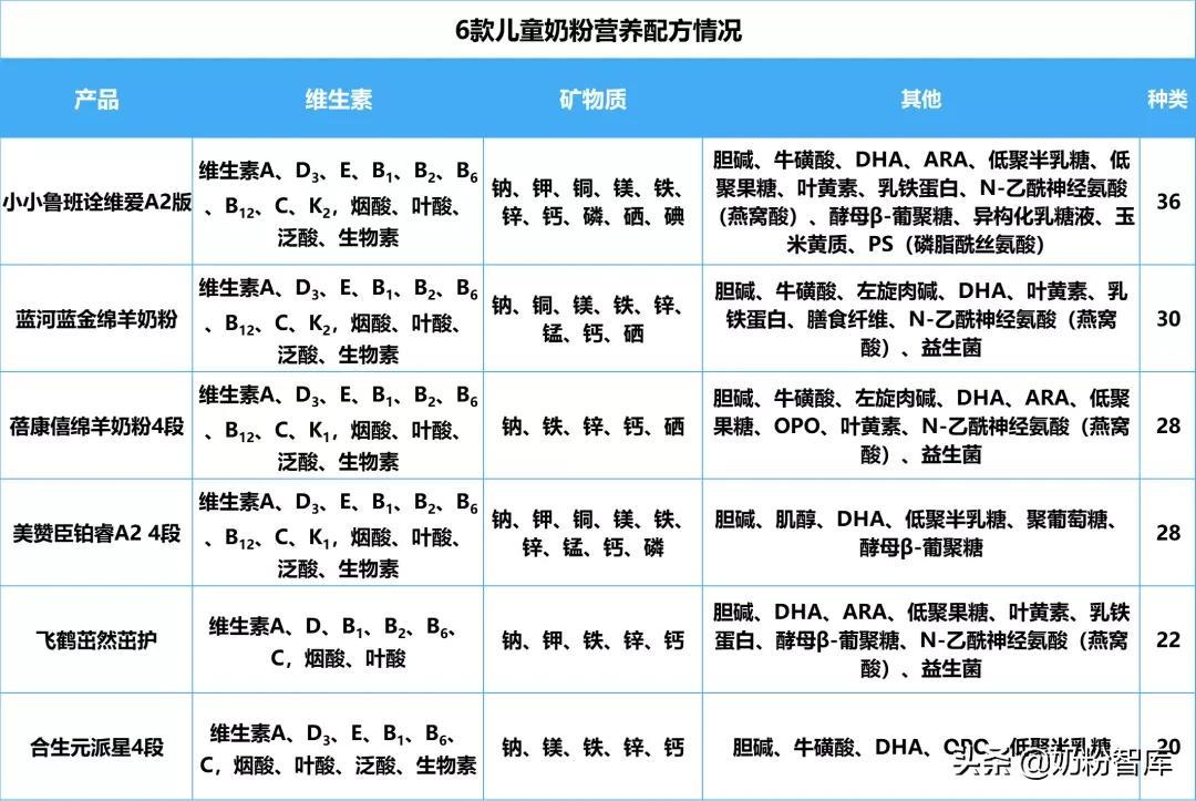 飞鹤、君乐宝、蓝河、蓓康僖等6款大牌牛羊儿童奶粉深度评测