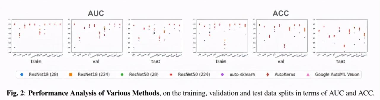 上海交大:我们做了一个数据集,发现AutoML算法没那么好用