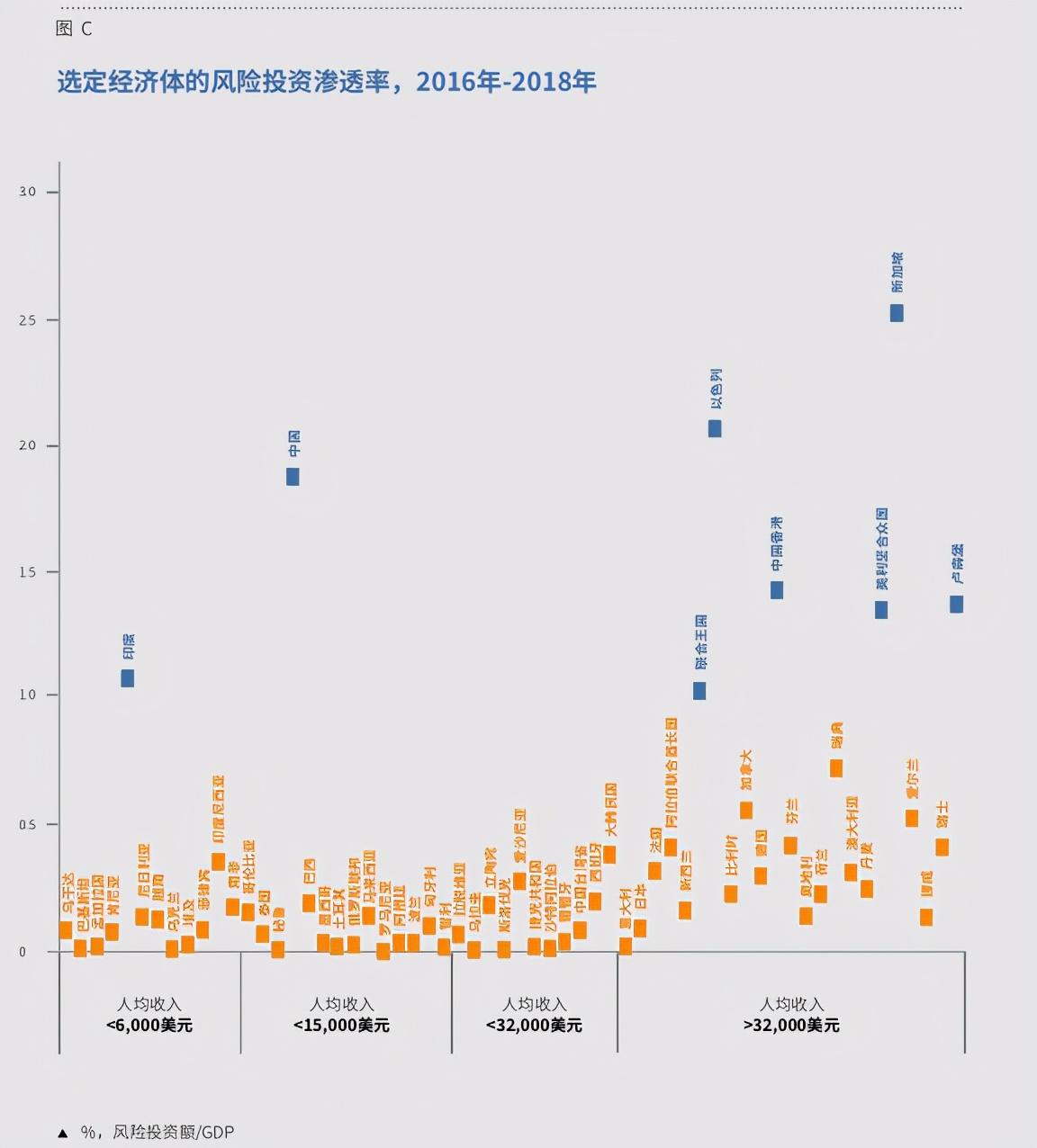 2020年全球创新指数分析:谁为创新出资