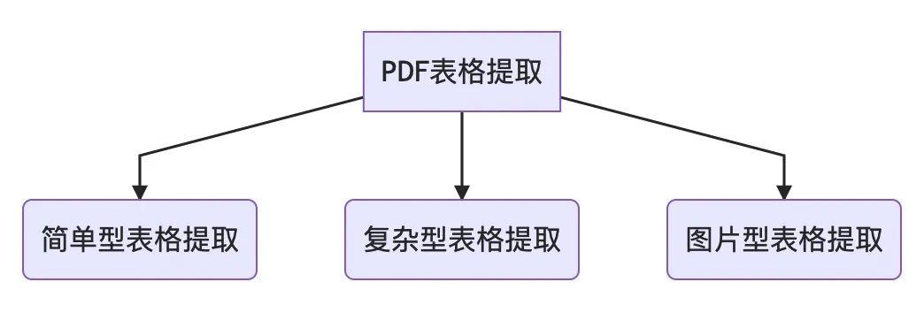 不会用Python提取PDF表格?三种类型数据,轻松转换