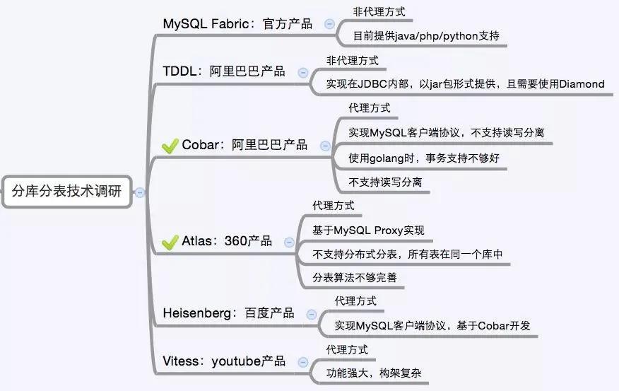 MySQL 深入学习总结