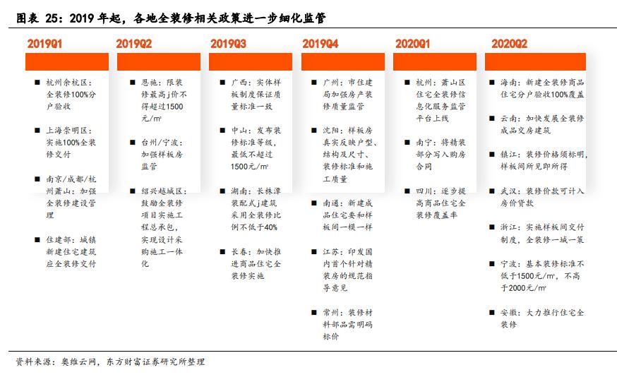 地产后周期产业链投资逻辑:建材、装修、家电、家具
