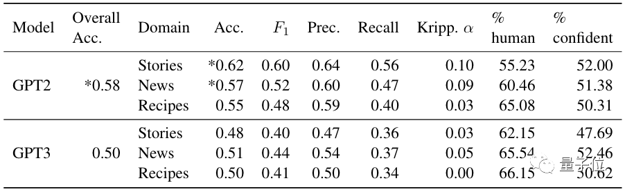人类评估已不是NLG的最佳标准,华盛顿大学提出新观点遭网友质疑