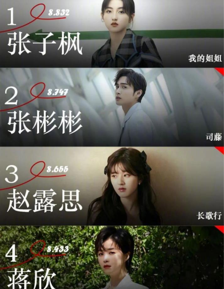 """4月艺人上升榜:""""00后""""张子枫成功夺冠,但""""皓嫣""""才是大赢家"""