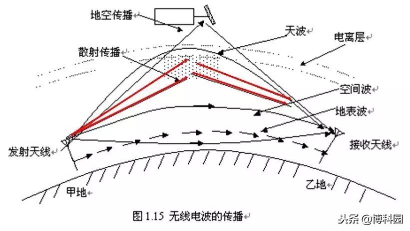 电离层空洞是由平流层突然变暖引起?