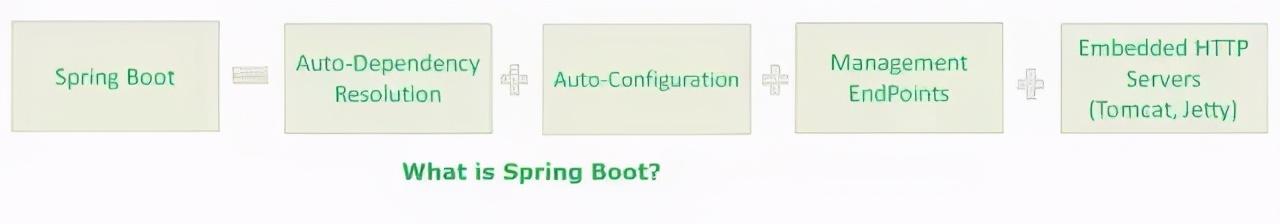 SpringBoot高频面试题