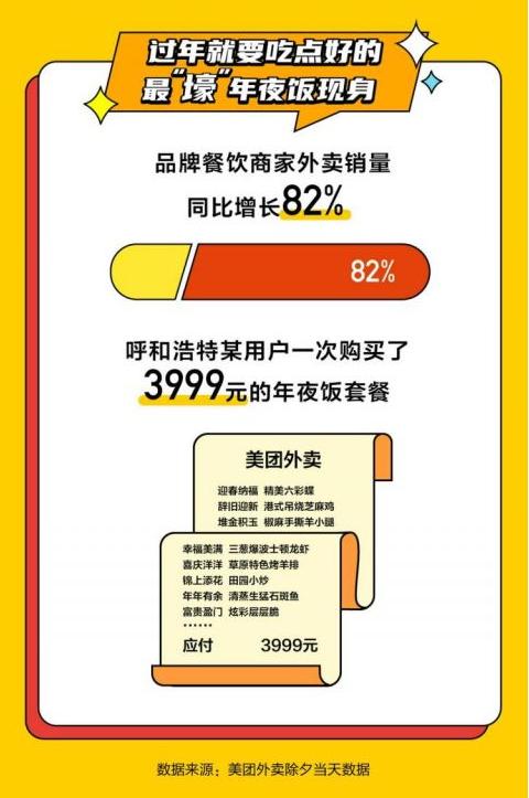 """""""买买买""""花出8210亿元!春节消费开门红,大家都买了啥?"""