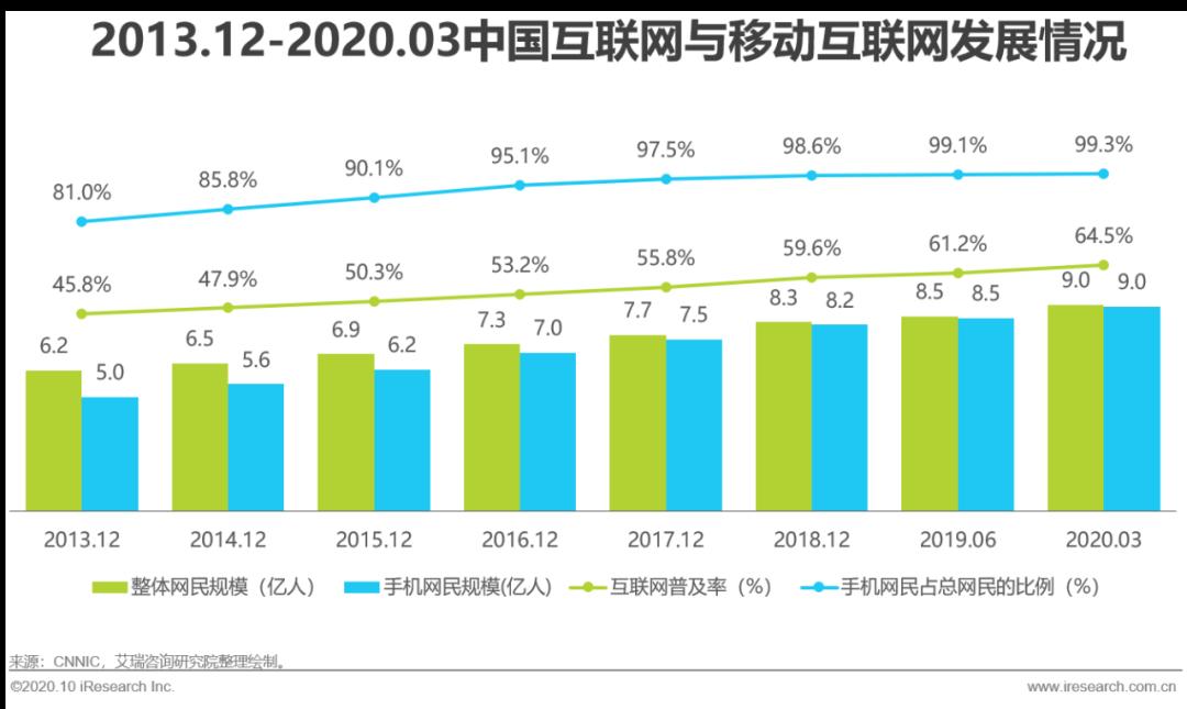 2020年中国自驾租车行业发展研究报告