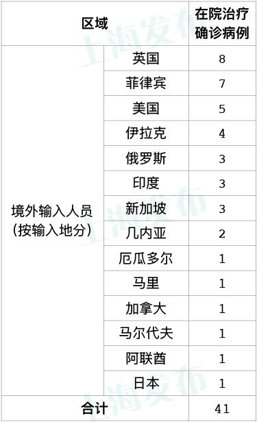 9月9日·上海要闻及抗击肺炎快报