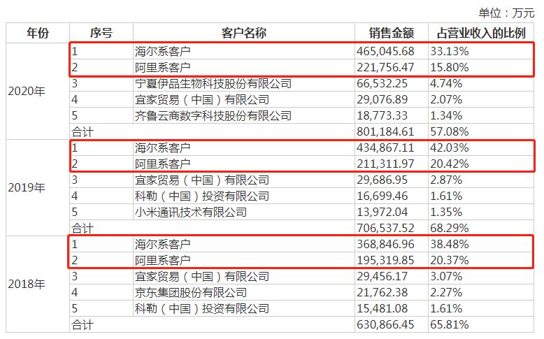 日日顺IPO:报告期受到44项行政处罚 背靠海尔与阿里却毛利率低