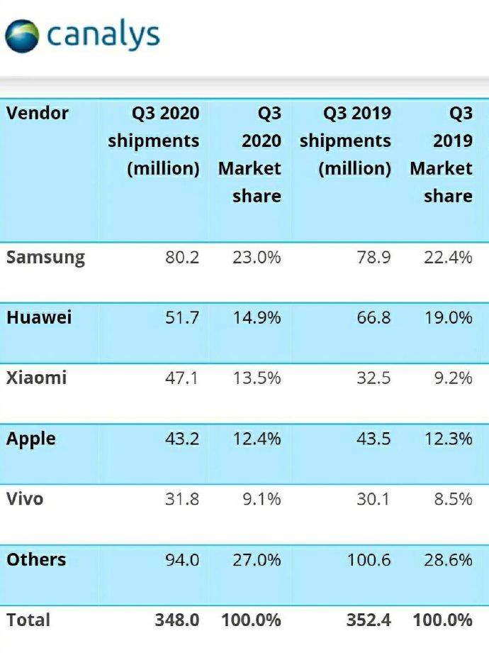 2020年全球第三季度手机出货量:三星反超华为,小米反超苹果