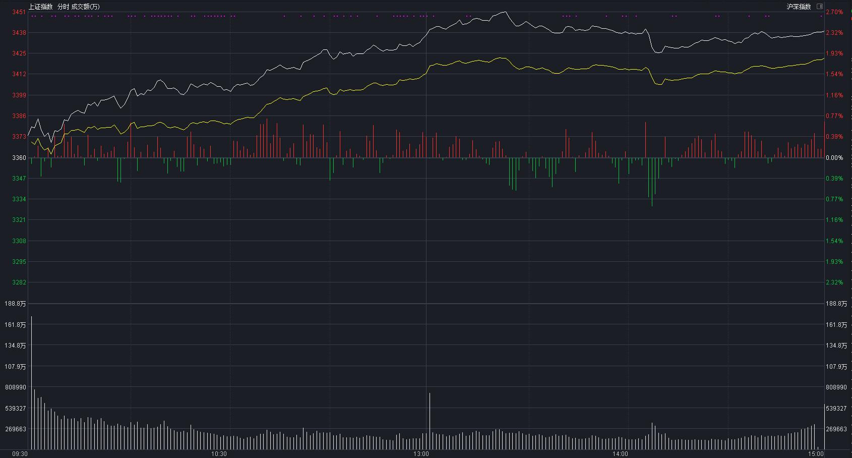 「世界各国股市市值排名」A股大涨,