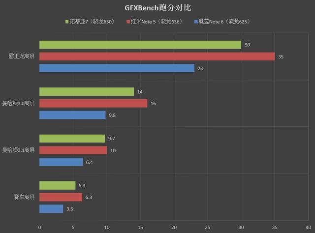 1099元起!红米Note 5评测:骁龙636+6GB内存