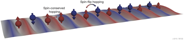 物理学家发现量子模拟具有超冷原子的拓扑材料