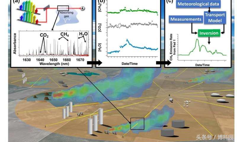 激光系统能持续监测石油和天然气的泄漏?