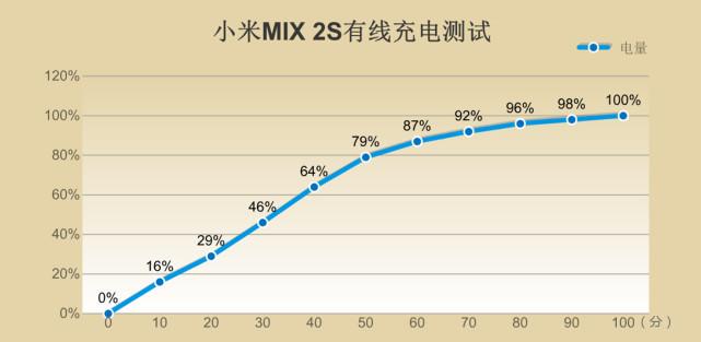 小米MIX 2S评测:性能提升,拍照短板补齐