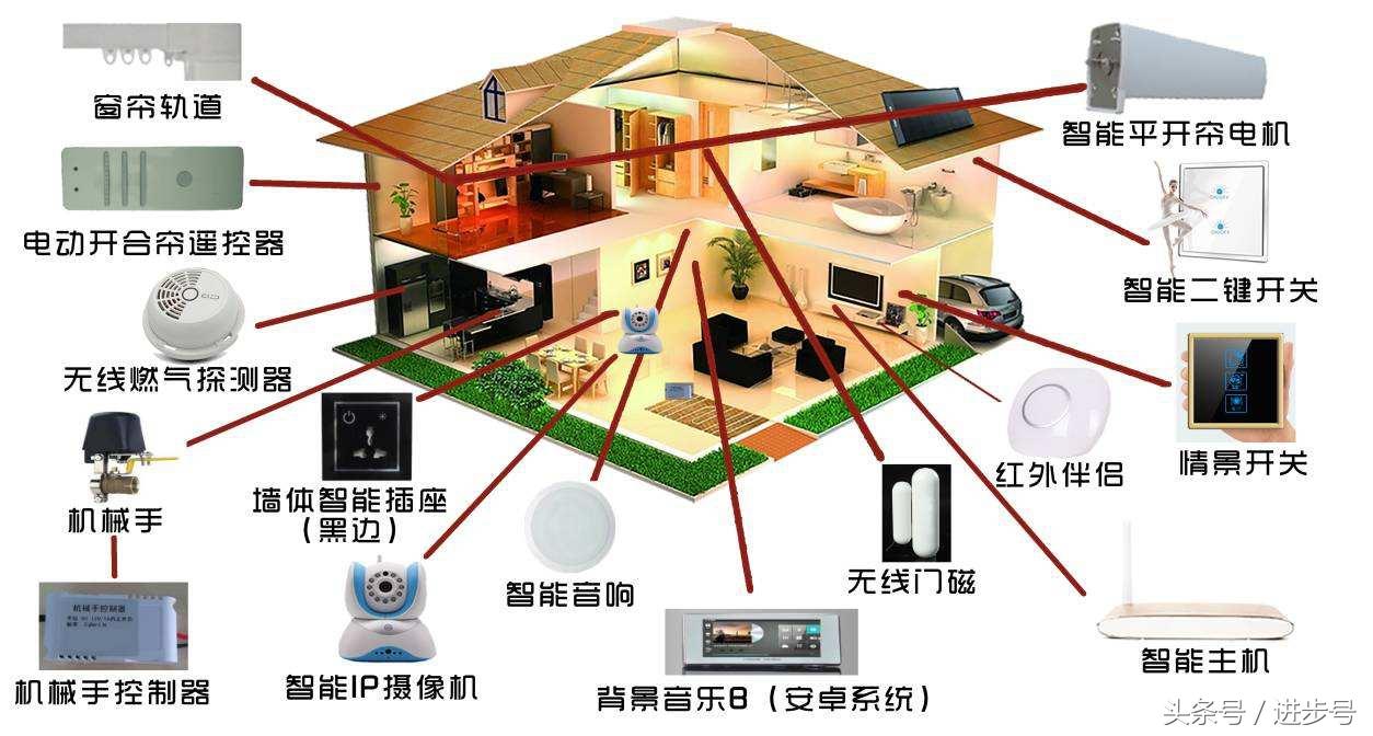 看懂智能家居系统图,快速搞定智能家居,智能家居必备知识