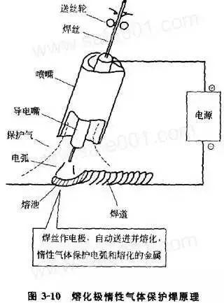 幹貨|關於氬弧焊你知道多少?