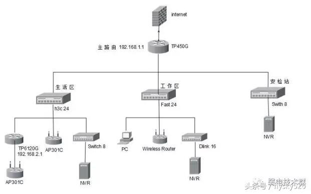 监控和网络混合型小型网络优化案例