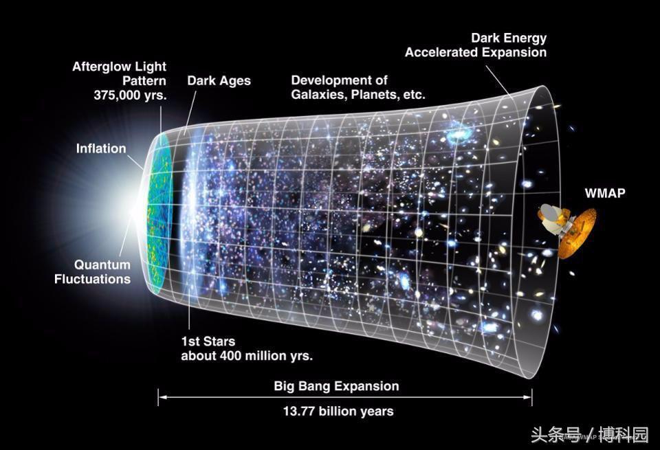 这就是最早期宇宙图像揭示的暗物质