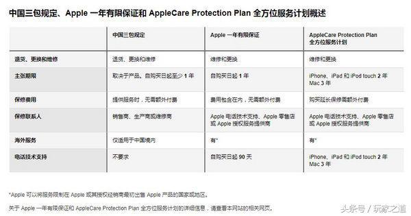 果粉的福利多多了:iPhone改动质保对策 iPhone可获一年全世界联保