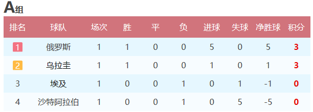 球迷网世界杯小组赛