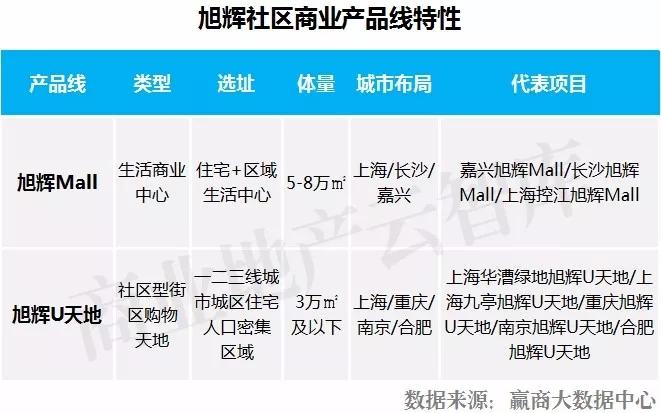 社区商业地产优秀运营企业TOP10发布!谁是最佳开拓者?