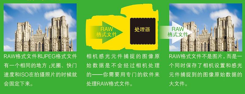 raw是什么意思(拍照什么是RAW格式文件?)