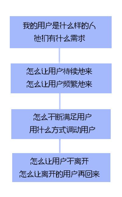 入门运营必须要熟知的五大运营方向