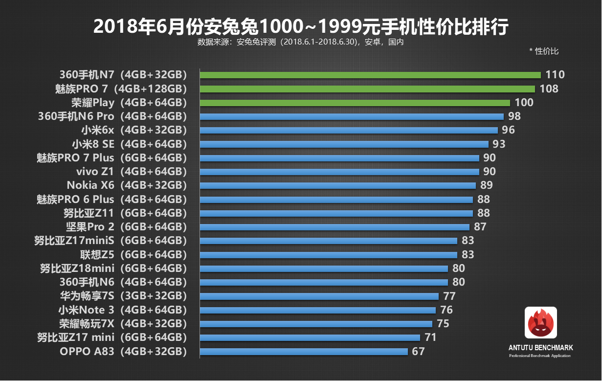 安兔兔性价比排行榜又来了,6月初夏2000元内手机谁更热