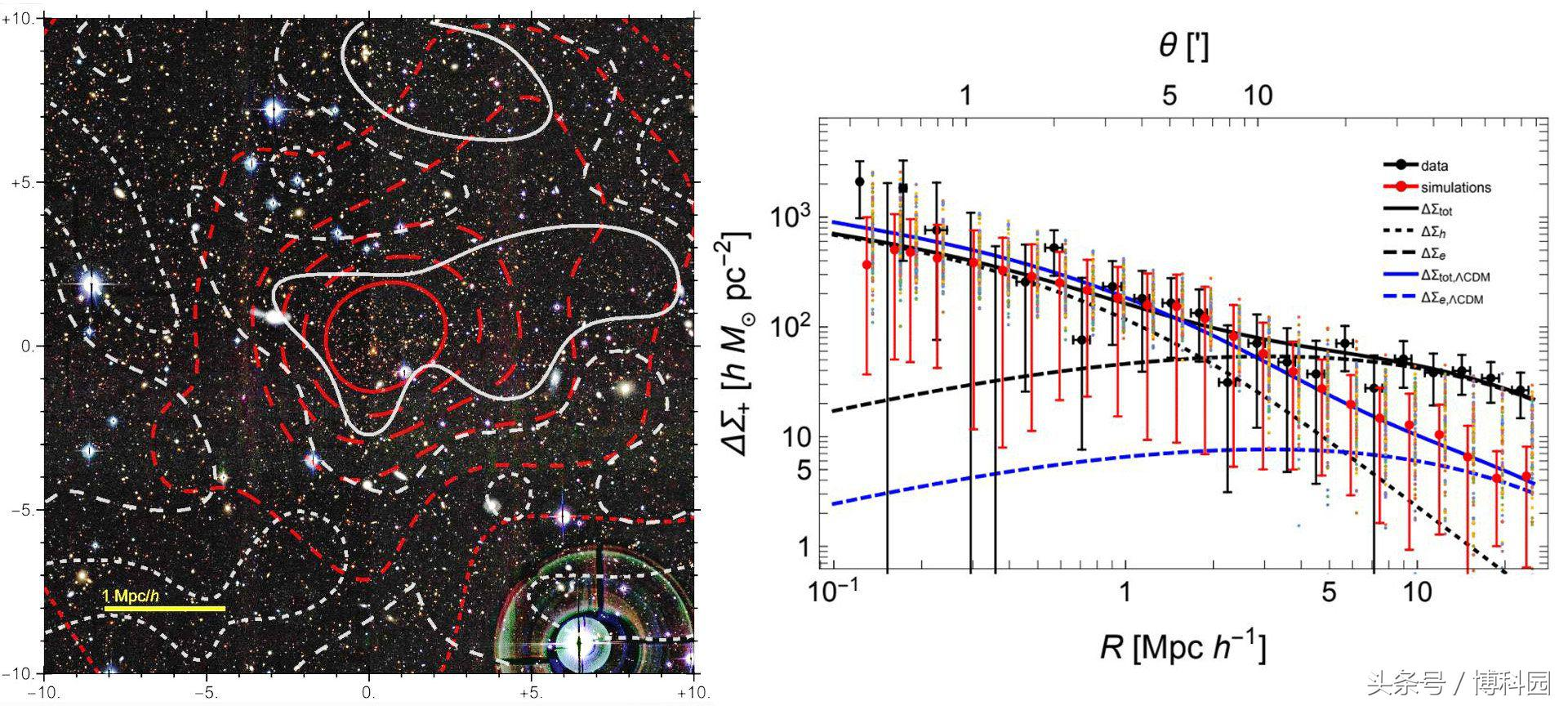 这是宇宙中密度最大的星系团之一