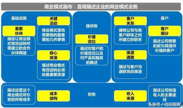「管理干货」运营管理上的25 种商业模式一览