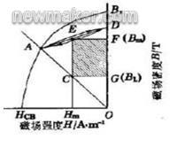 永磁吸盘的原理及使用方法-电磁吸盘