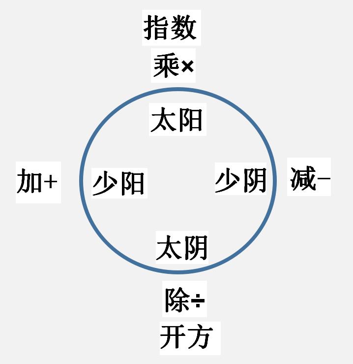 八卦已经太复杂了,还是好好的了解四象体系吧