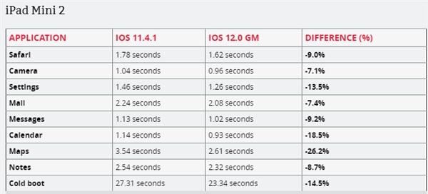iPhone 5s/6P/iPad mini 2实战演练iOS 12最新版本:APP速率果真提高