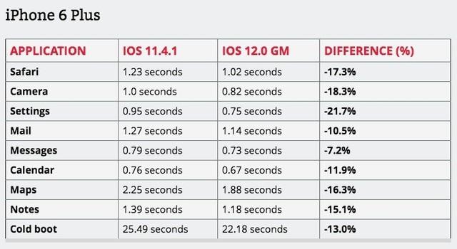 赶紧升!iOS 12评测数据信息公布,iPhone 5s多方位复生